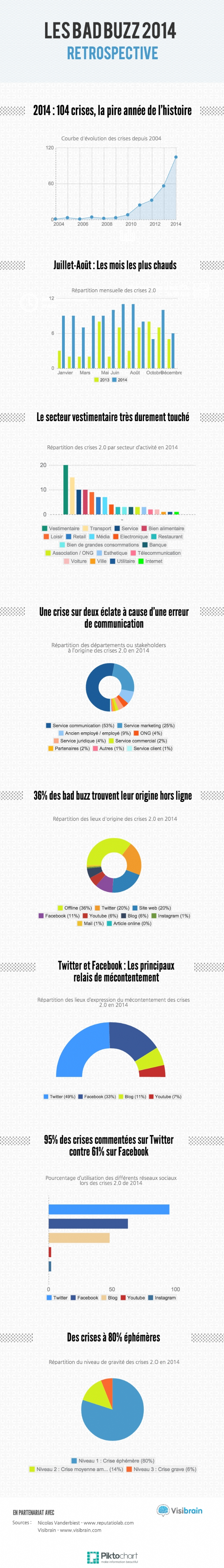 Infographie 173 - Les-bad-buzz-sont-relayes-priorite-Twitter