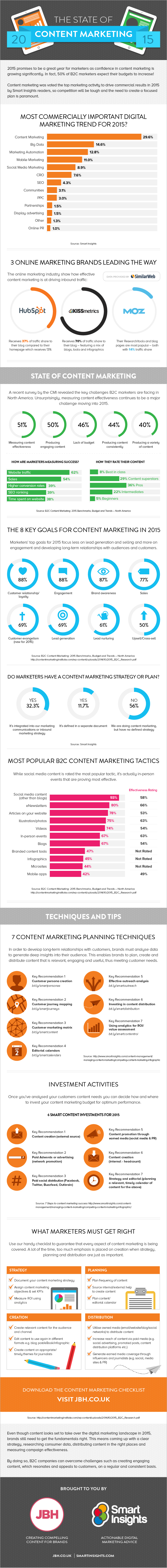 Infographie 177 - Content marketing