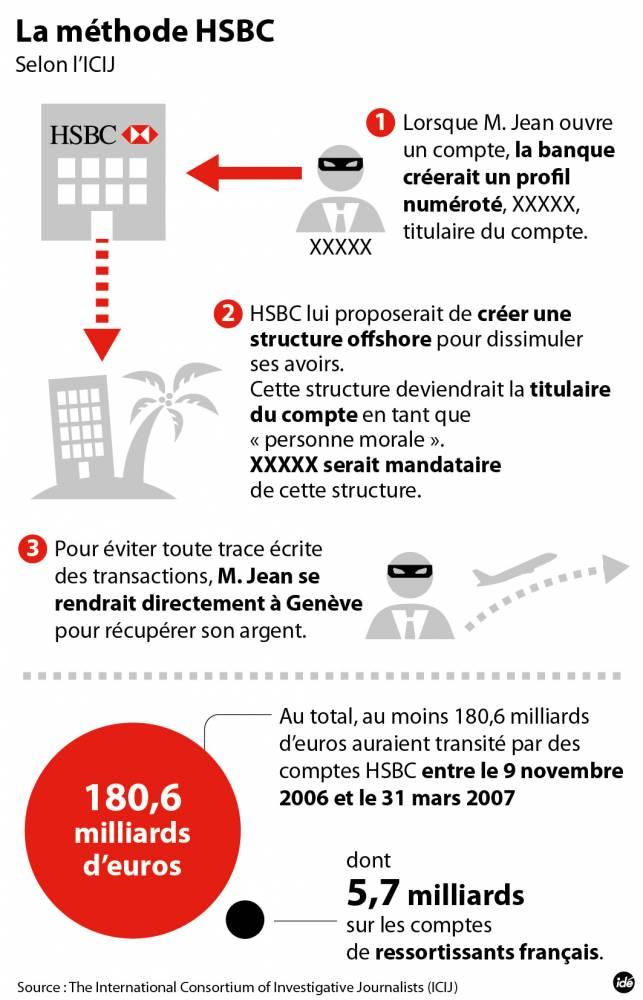 HSBC - Infographie 1