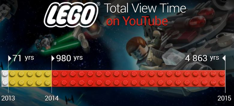 Lego 2 - YouTube