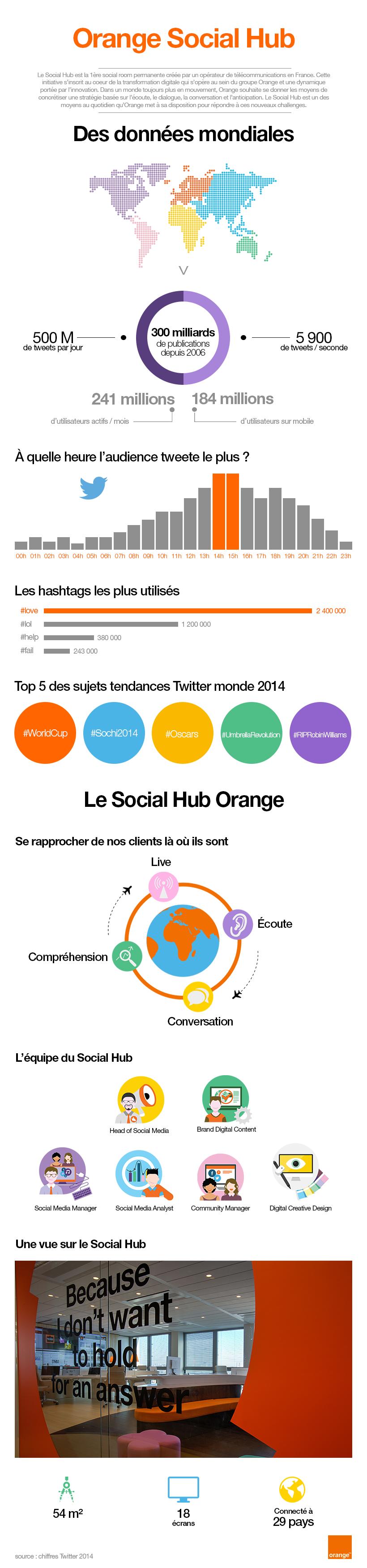 Orange Social Hub - infographie_V3