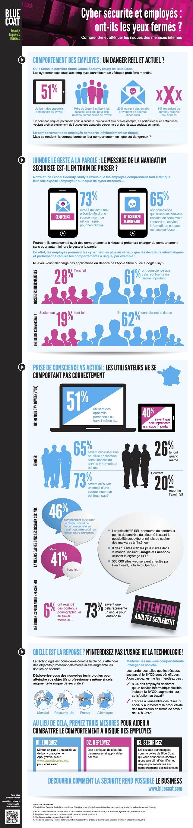 infographie 204 - cybersécurité_employés