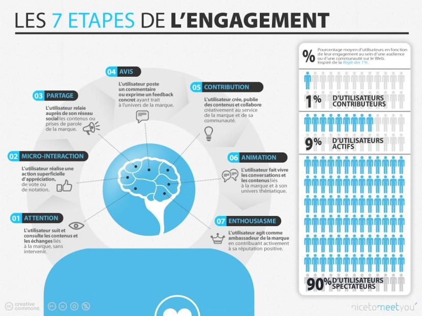 infographie-socialmedia-les-7-etapes-de-lengagement