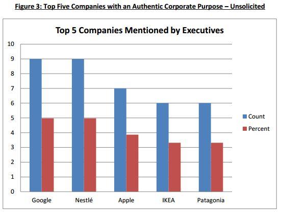 IMD - Top 5 companies