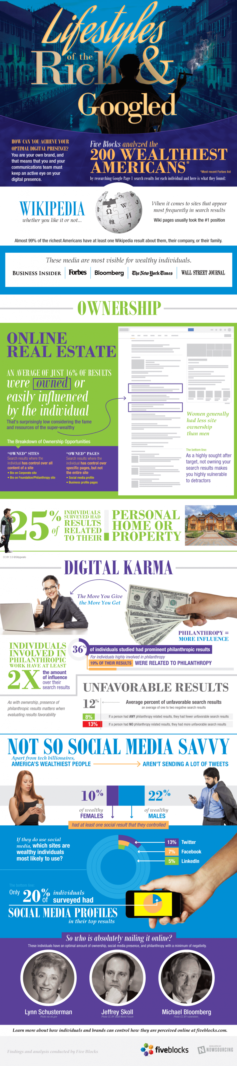Infographie 206 - high-net-worth-individual-infographic-