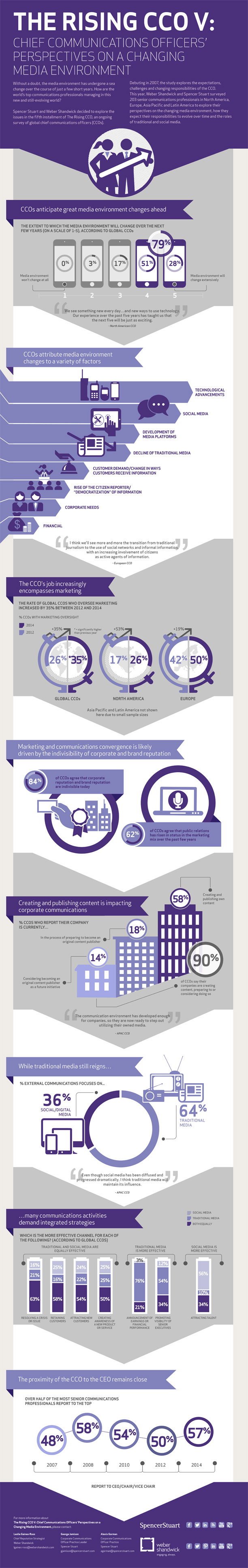Infographie 207 - rising-cco-v-infographic