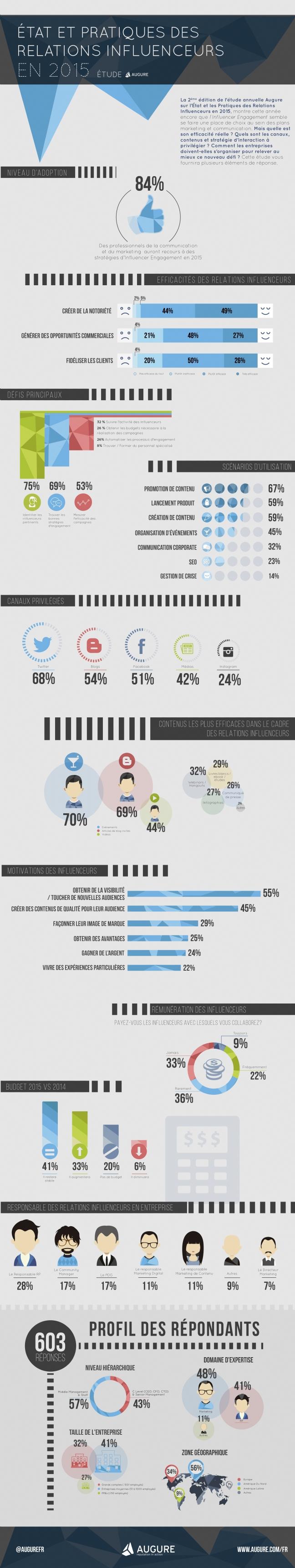 Infographie 211 - Les-influenceurs-toujours-autant-sollicites-par-directeurs-marketing-F
