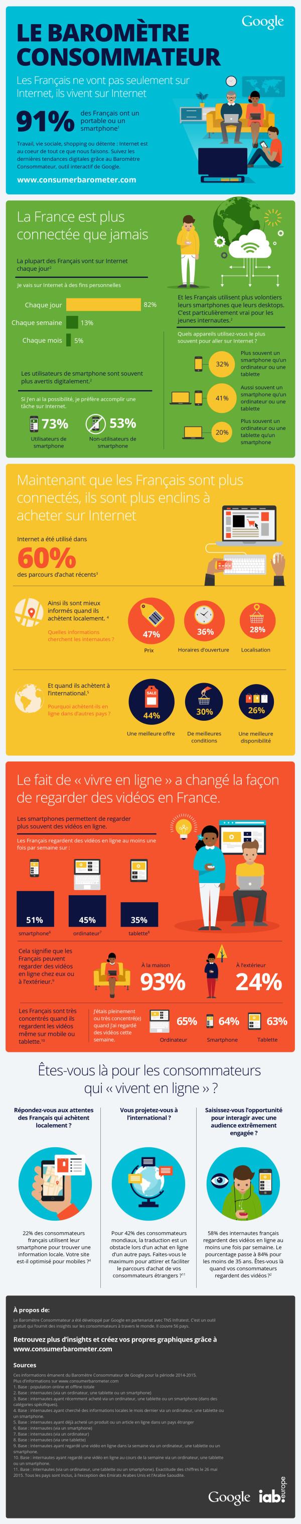 Infographie 213 - barometre-consommateur-google-2015-600x3034