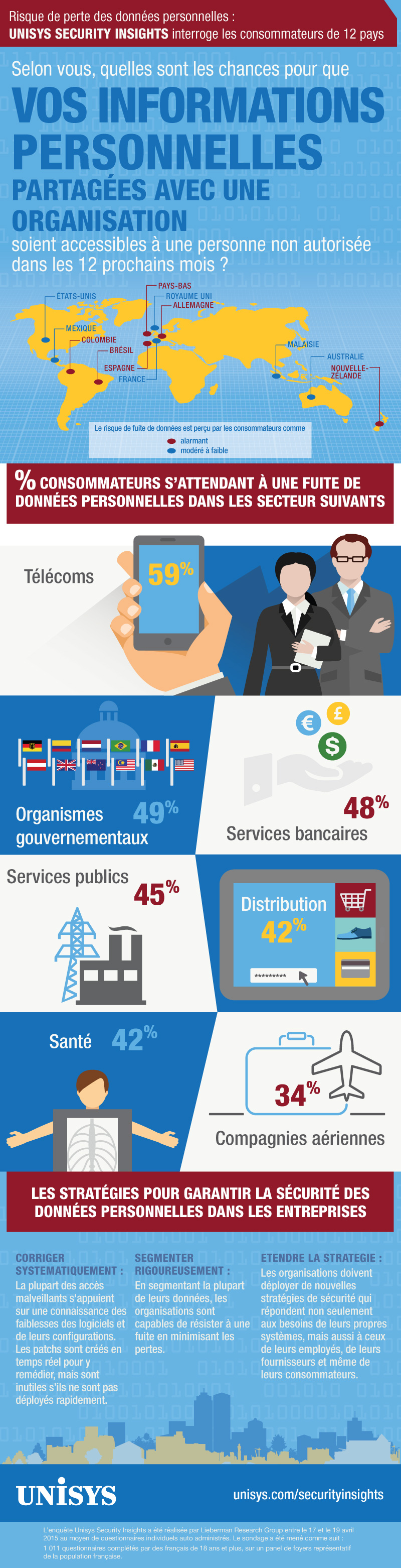 Infographie 223 - Global_Security_Infographic_FINAL_FR