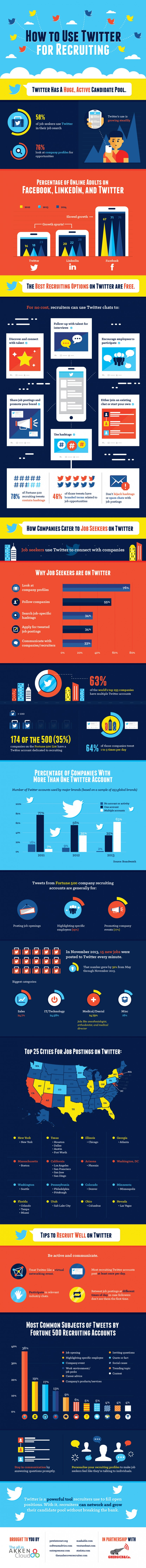 Infographie 224 - Recruiting with Twitter