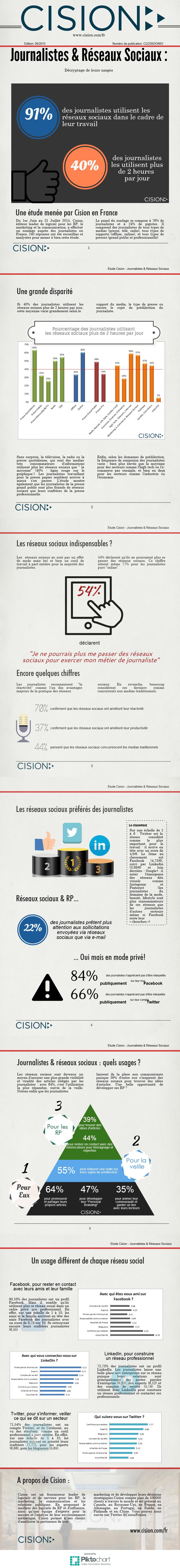 Infographie 231 - Etude-Cision-Journalistes-et-Reseaux-Sociaux
