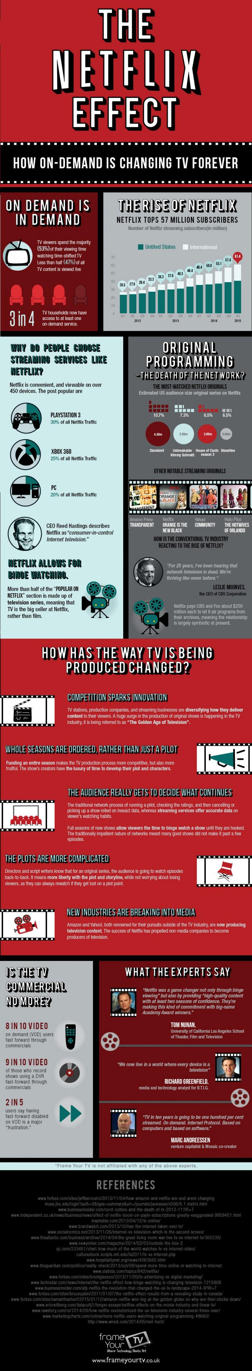 Infographie 235 - Netflix TV revolution