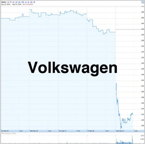 VW - stock-decline-sep21-2015-01.png.662x0_q70_crop-scale