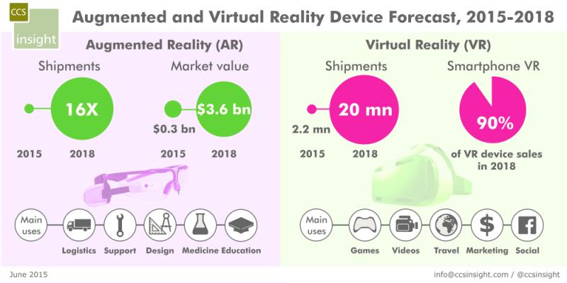AR-VR - CCS_AR_VR_forecast_June2015_s