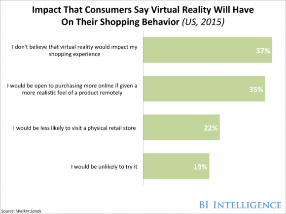 AR-VR - Impact on consumers