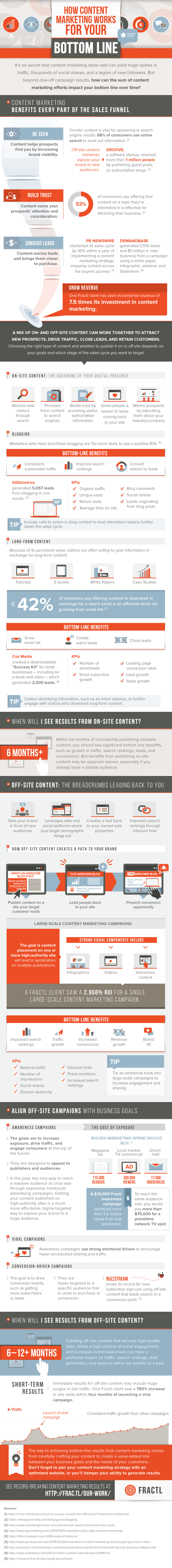 Infographie 240 - Content and business leads