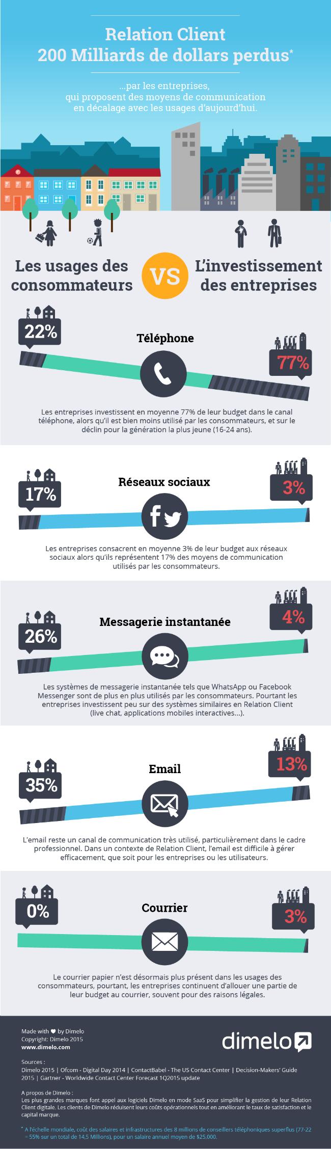Infographie 242 - décalage outils de communication
