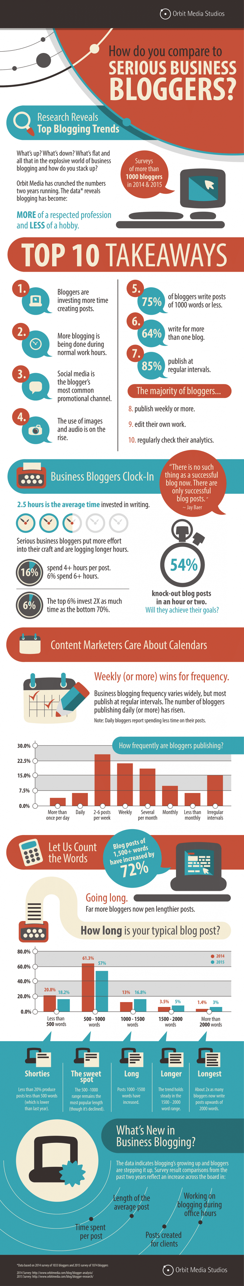 Infographie 253 - Comment travaillent les blogueurs pros