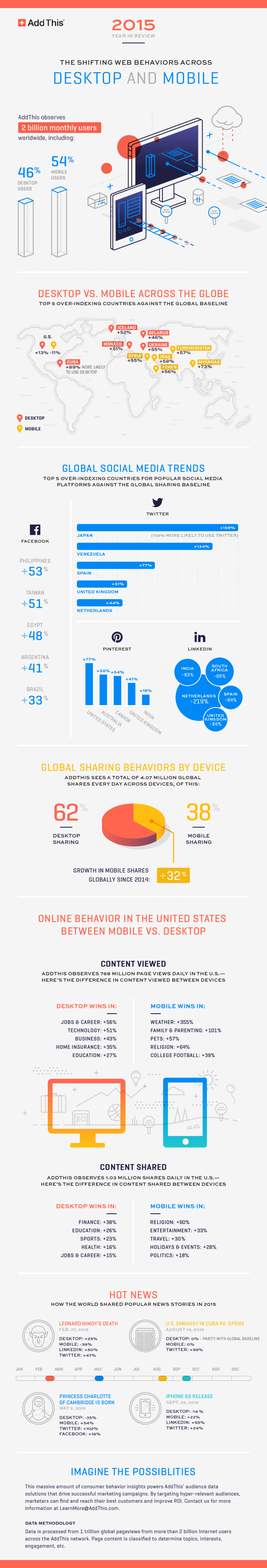 Infographie 261 - Desktop vs Mobile