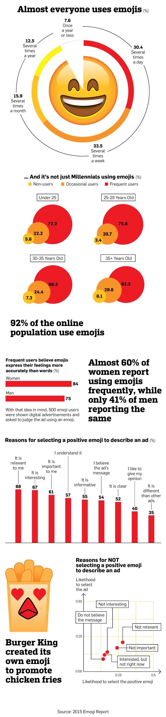 Infographie 263 - Usage emojis