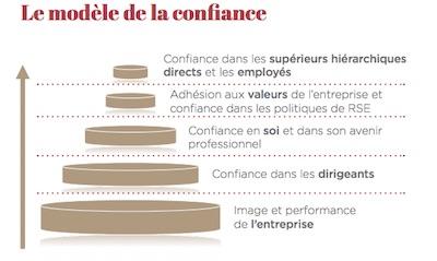 Confiance - Institut-Montaigne - modèle de confiance