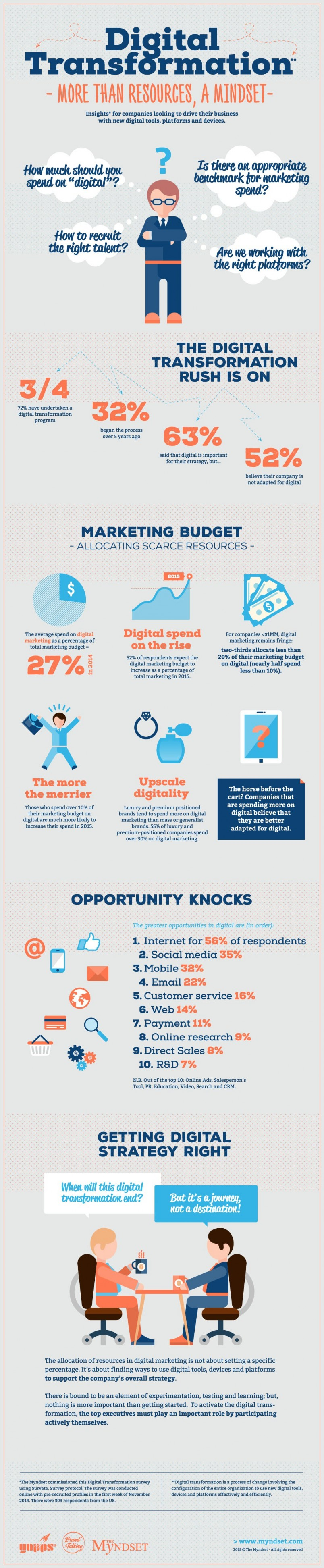 Infographie Digital Transformation EXE