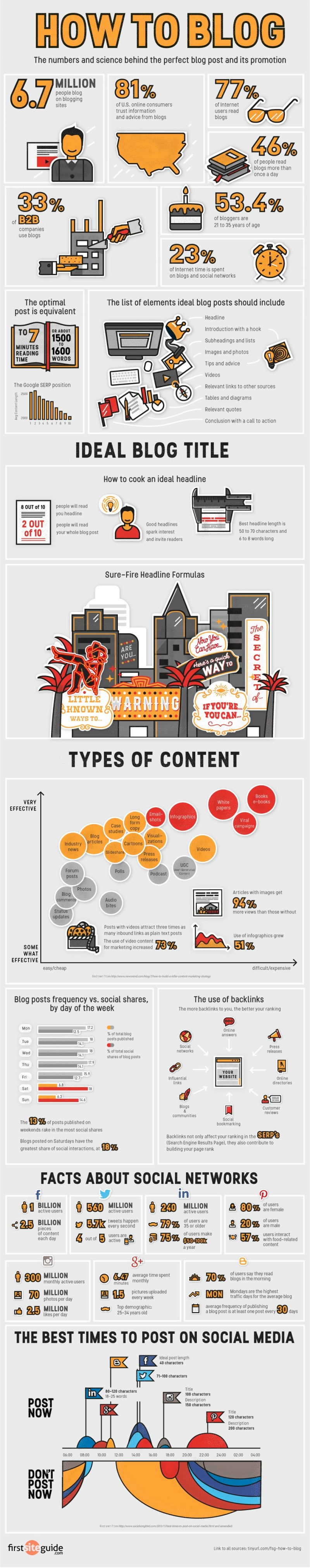 Infographie 272 - How to blog