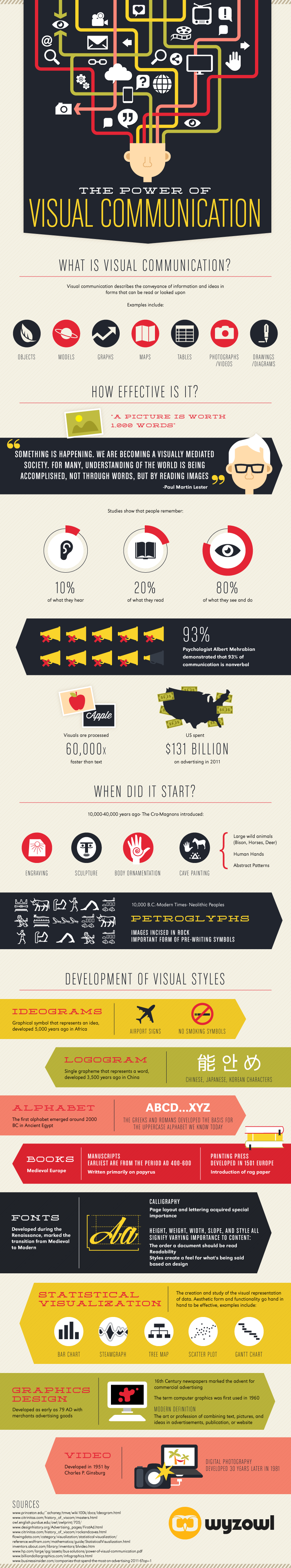 Infographie 278 - the-power-of-visual-communication