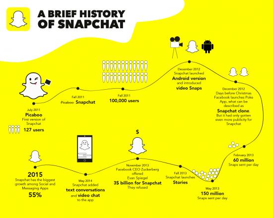 Snapchat 2 - History