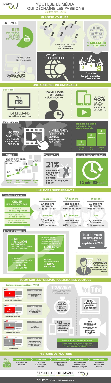 Infographie 281 - JVWEB-infographie-youtube