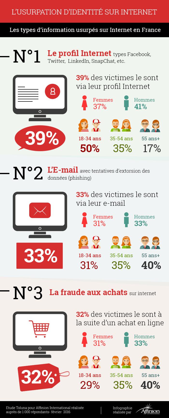 Infographie 282 - Usurpation identité Web
