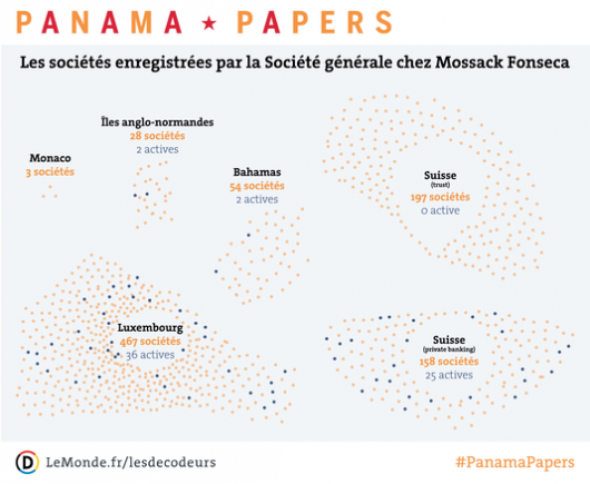 Panama papers - Carte Soc Gen