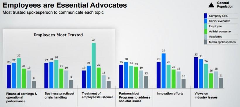 Salarié - Edelman Trust Barometer 2016 - 2