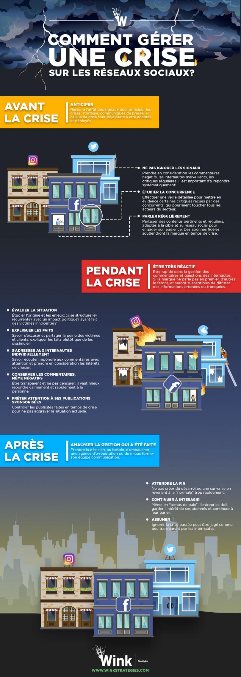 Infographie 296 - Communication de crise et reseaux sociaux
