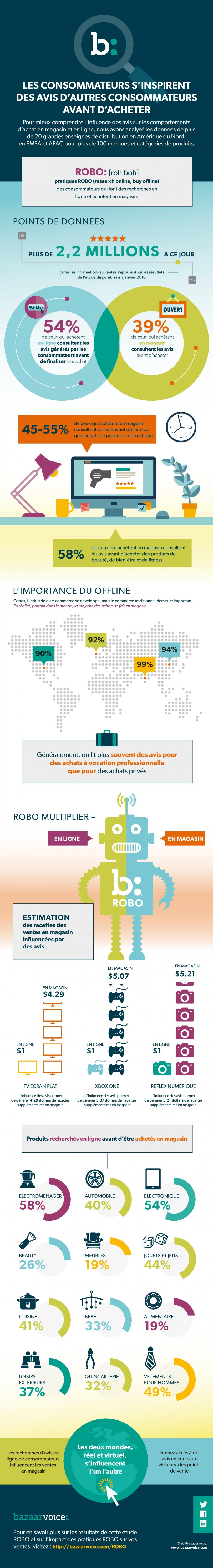 Infographie 297 - Bazaarvoice - Etude ROBO - 06.2016-JPEG
