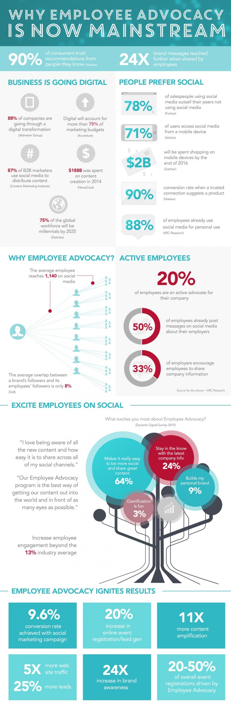 Infographie 298 - Why-Employee-Advocacy-is-Now-Mainstream_cropped