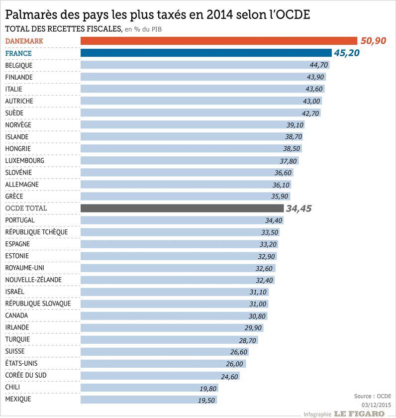 YG - Pays taxes classement OCDE
