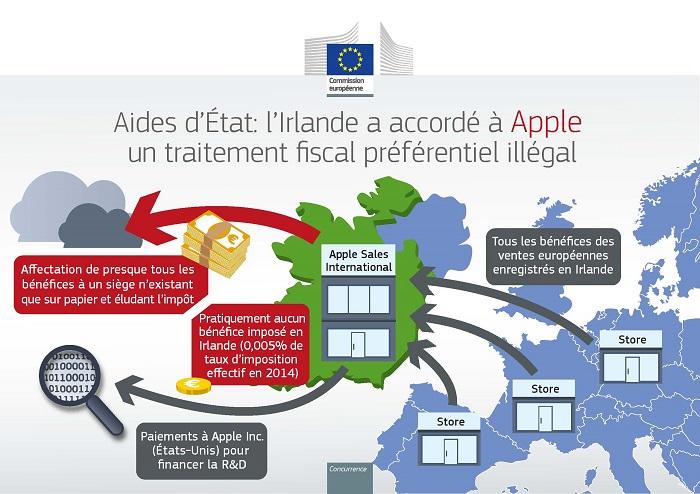 Apple EU - Schema defiscalisation