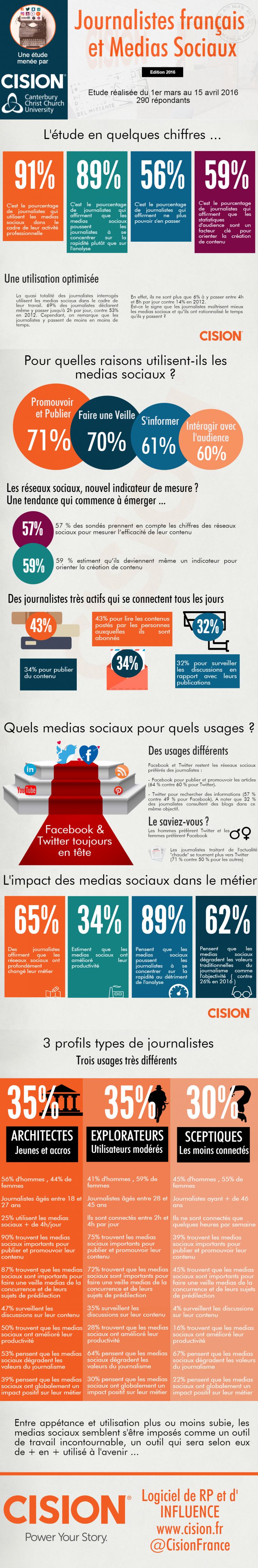 infographie-304-journalistes-medias-sociaux-cision