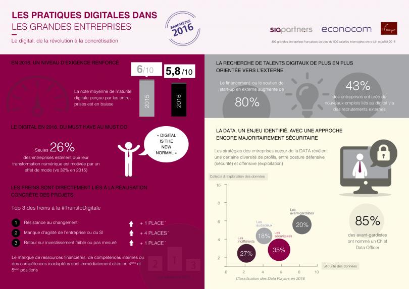 infographie-308-barometre-des-pratiques-digitales-2016