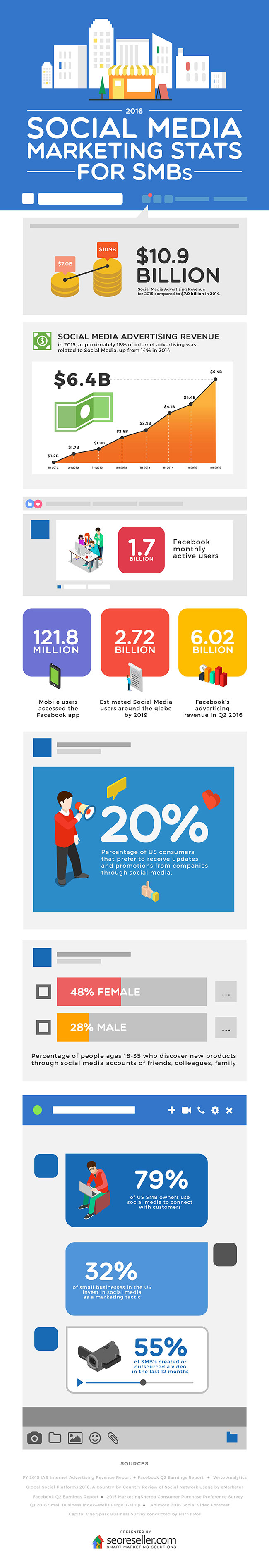 infographie-308-social-media-smbs-2016