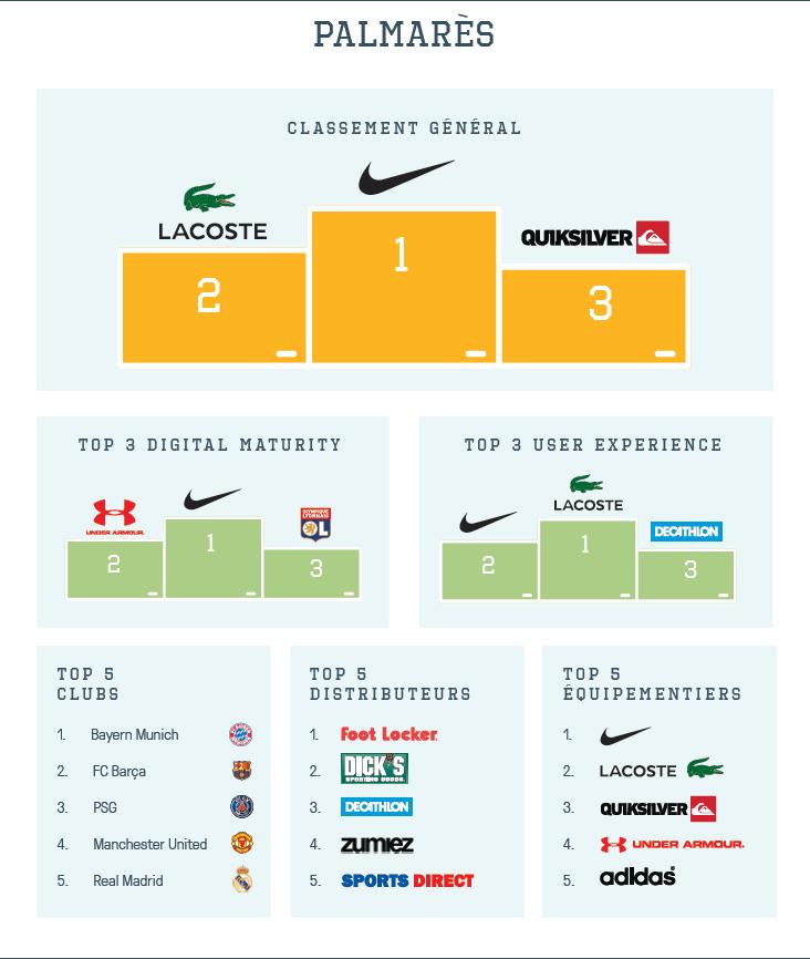 infographie-309-2016-sport-web-challenge-palmares