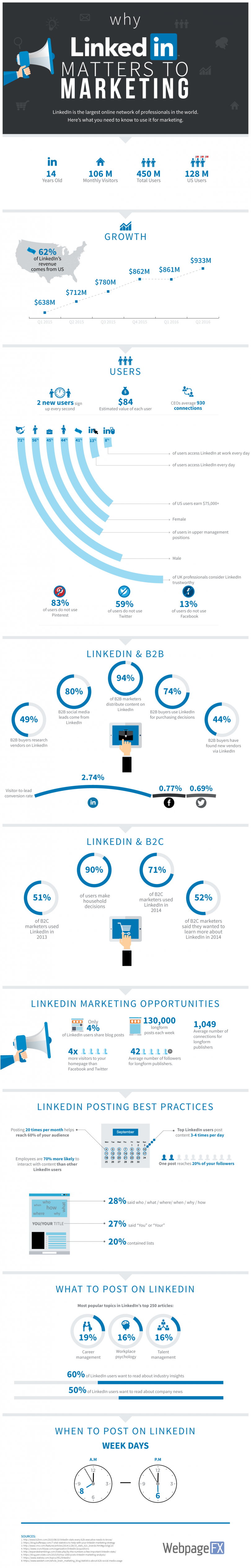 infographie-311-why-linkedin-matters-to-marketing