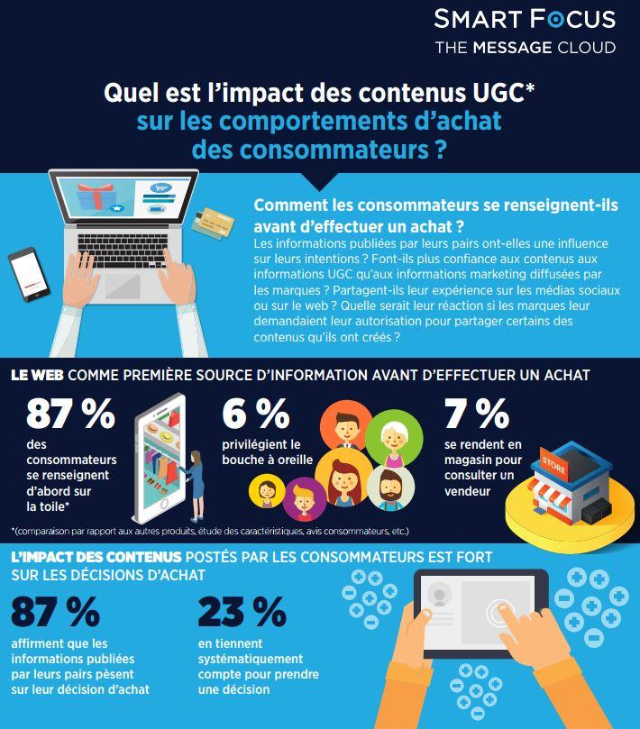 infographie-320-contenus-ugc-achats