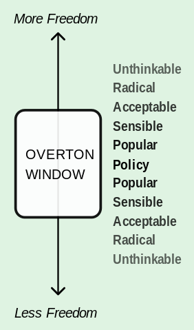 Trump - Overton_Window
