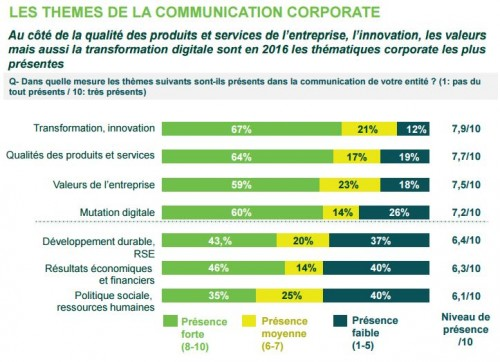 UDA - Thèmes communication corporate