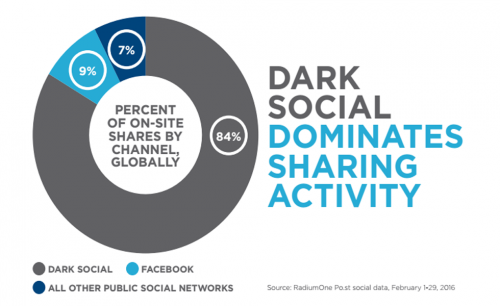 Brandwatch - dark-social