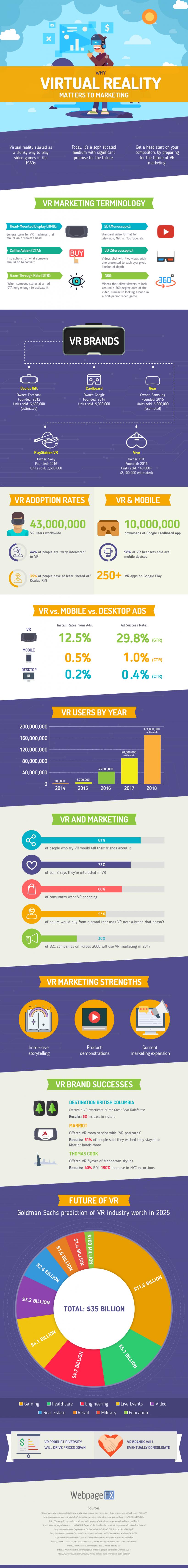 Infographie VR
