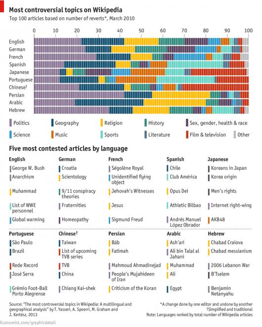 Wikipedia - Most controversial topics The Economist