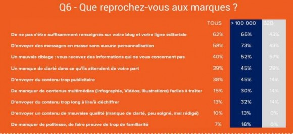 Cision Etude - Reproches blogueurs